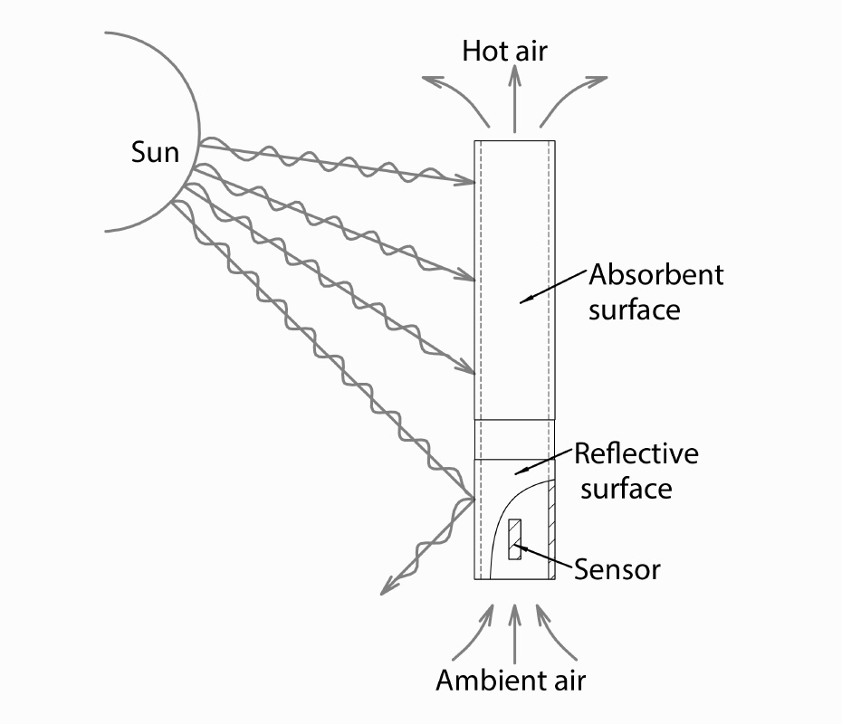Aranet-T-RH-sensor-with-Convection-Radiation-Shield-product-image2